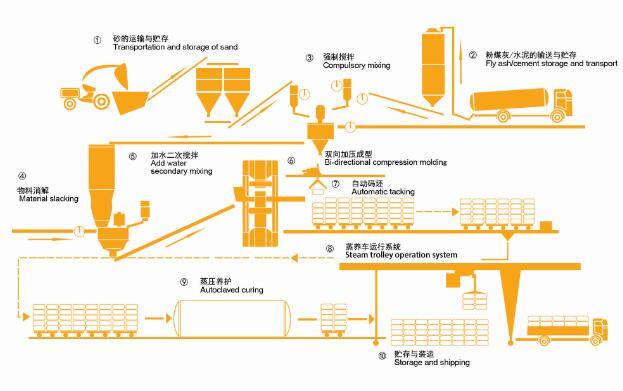 东岳机械集团灰砂砖生产线工艺流程简图